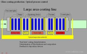 Coating line image